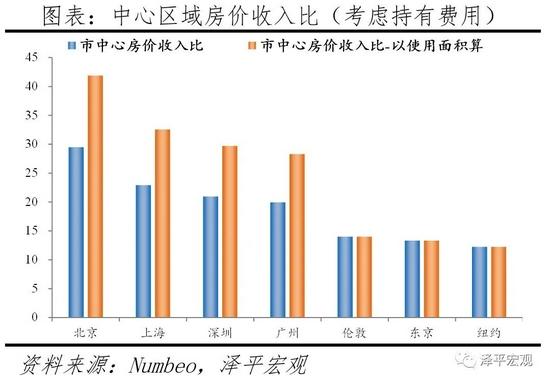 任泽平:2021全球一线城市房价比较